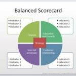 training Balanced Scorecard