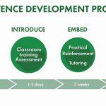 pelatihan Development Program Based on Competency