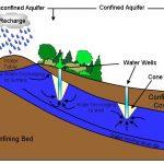 pelatihan Hidrogeologi