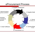 training e-Procurement: Developing, Implementing and Managing the Complete Process Training