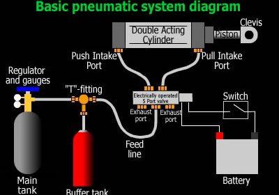 PELATIHAN pneumatic